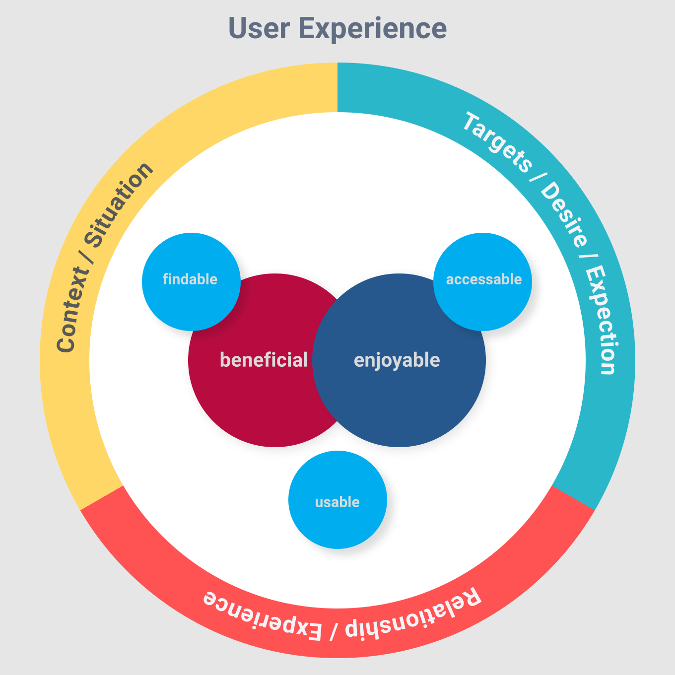 What is the key to a good user experience by Thomas Sokolowski