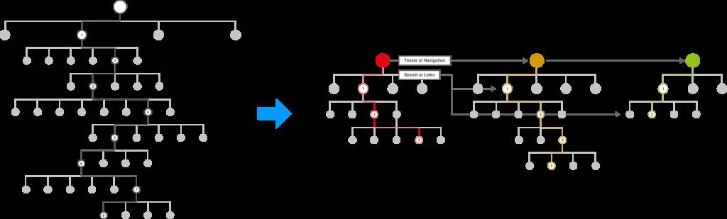 Split complexe websites into flat hierarchies